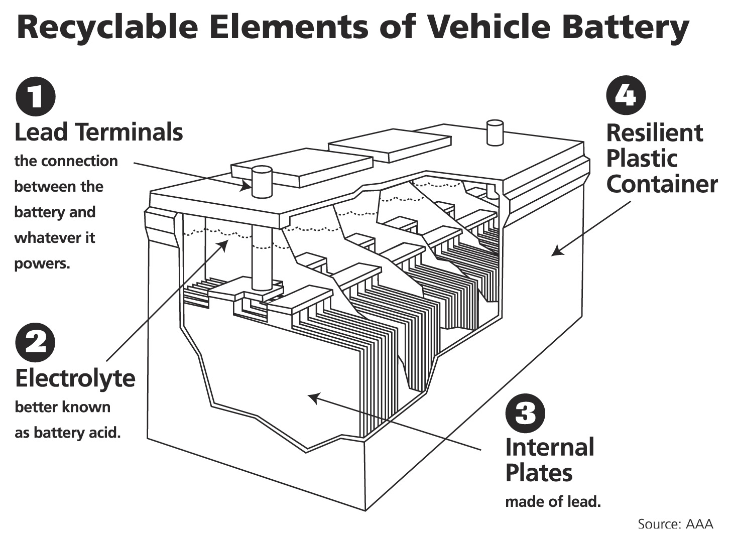 who knew  a car battery is the world u0026 39 s most recycled product