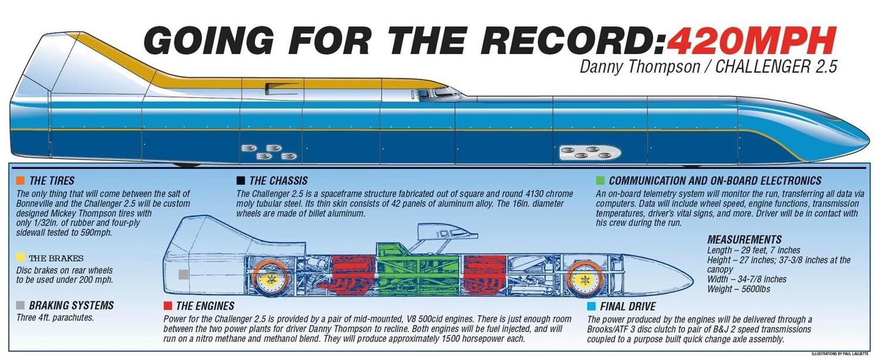 Danny Thompson Seeking 420-MPH Wheel-Driven Speed Record