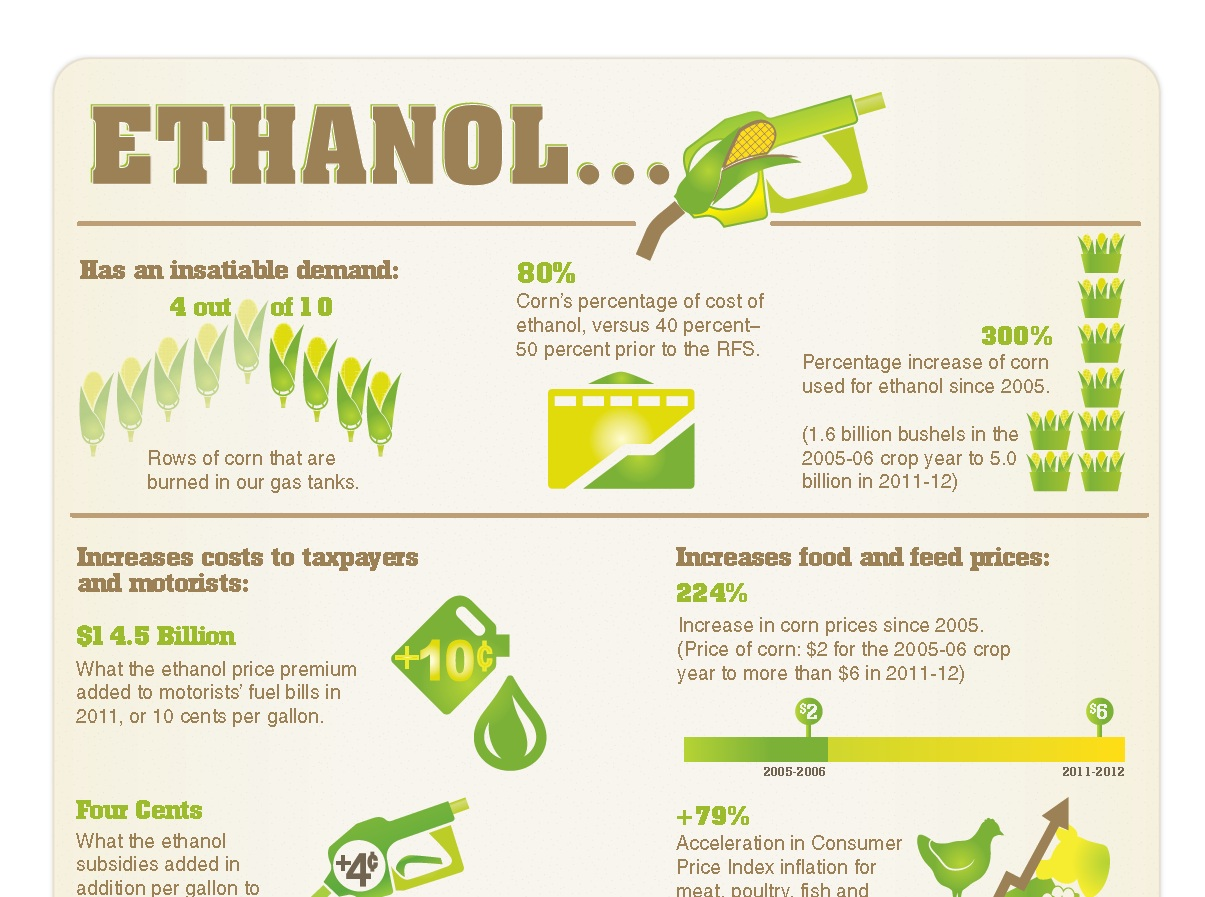 Big Food Steps Up Fight Against Ethanol Mandate Infographic