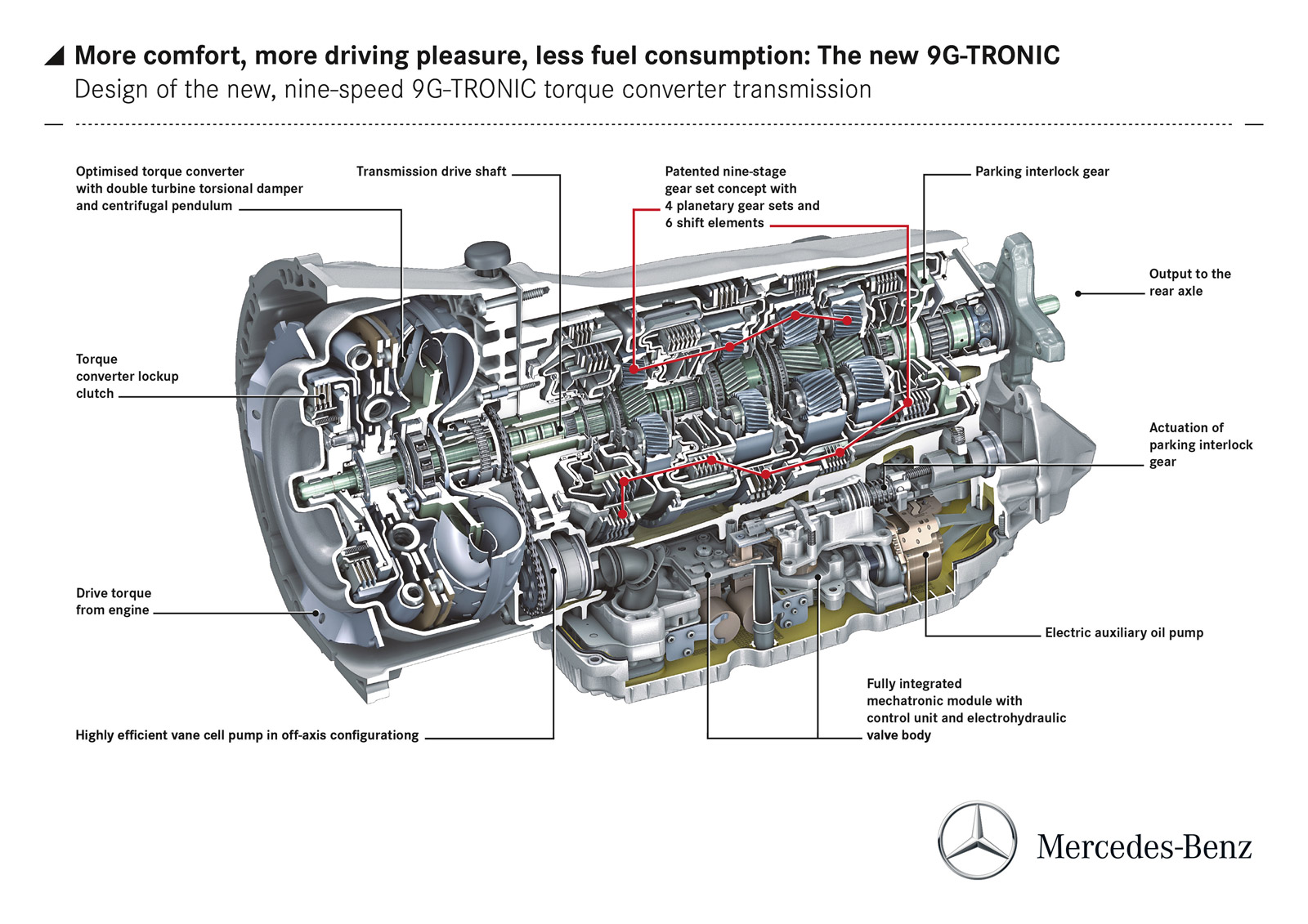 Mercedes Benz Launches Fuel Saving Nine Speed Auto