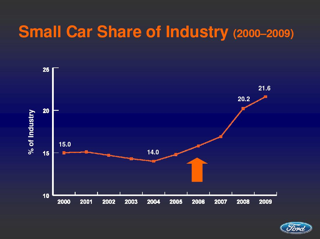 Small Vehicles Will Be Largest Part Of U S Market By 2013