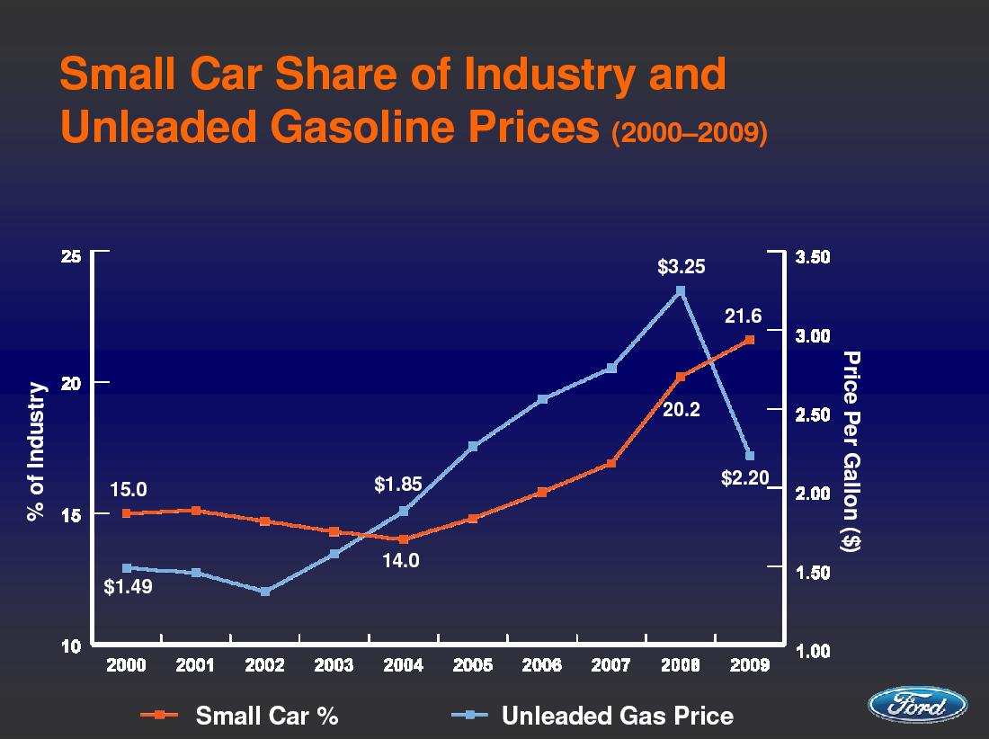 Gas Prices Steady For Next Several Years Ev Demand Likely Low With Cheap Gas Available Page 3