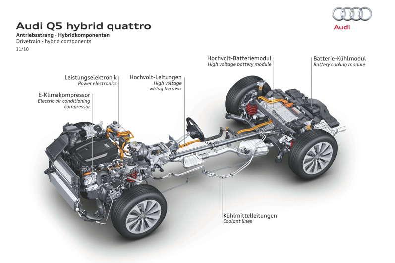 Image Cutaway Of New Audi Q5 Hybrid Drivetrain Size 797
