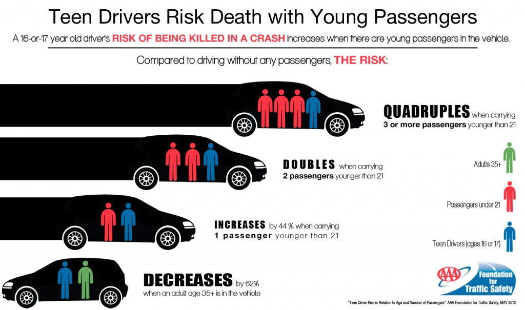 AAAFTS - Teen drivers risk death with young passengers