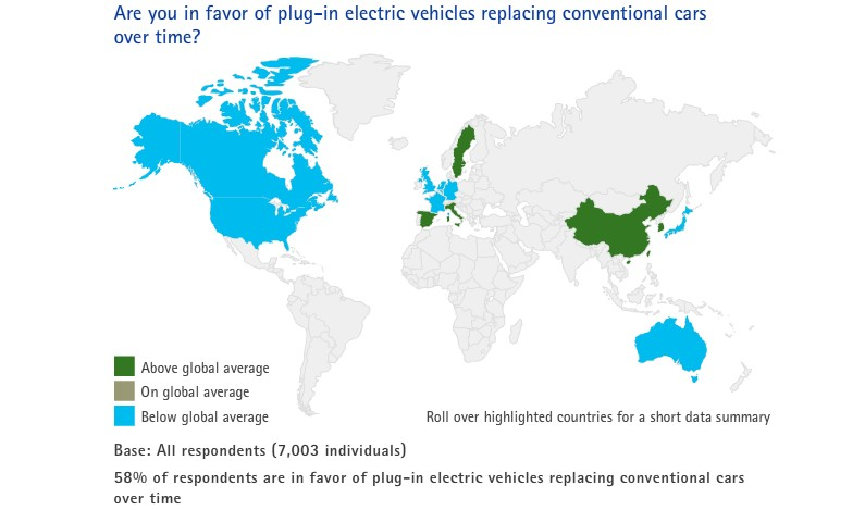 Accenture 2011 survey, 'Plug-in Electric Vehicles: Changing Perceptions, Hedging Bets'