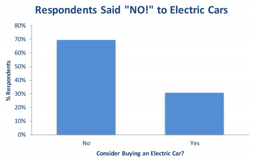 Study: Younger drivers don't want electric cars