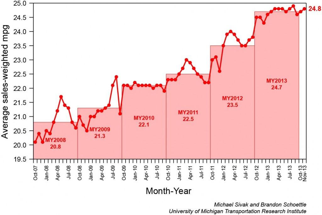 New-Car Fuel Economy Has Risen 23% Since 2007