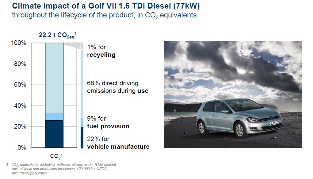 Climate impact in CO2 equivalents of lifecycle for Volkswagen Golf 1.6 TDI (European model)