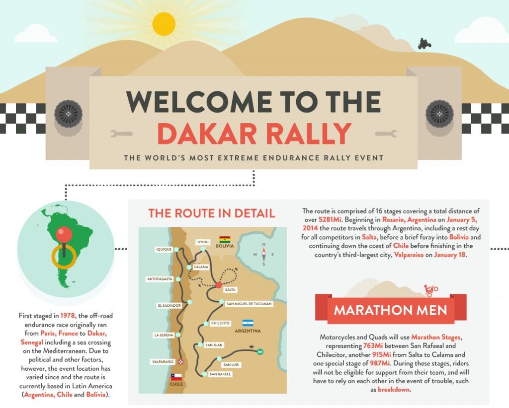 Dakar Rally infographic from Safelite.