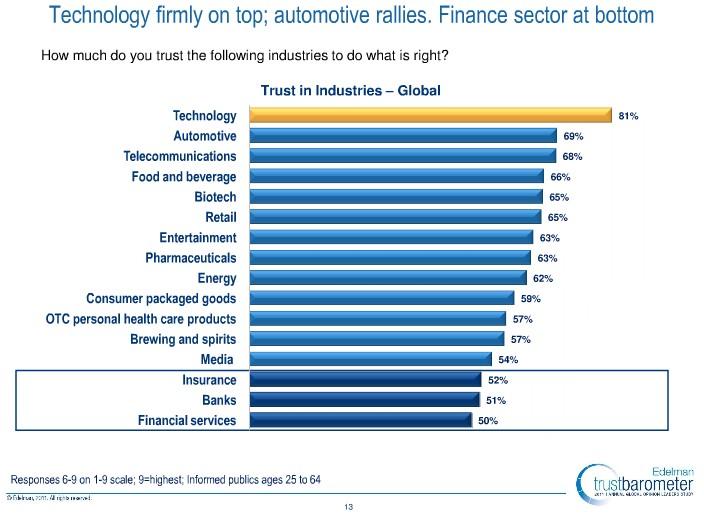 Edelman's 2011 Trust Barometer