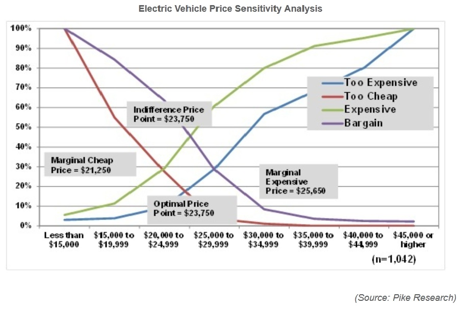 Is 23 750 The Right Price To Get Electric Car Sales To Soar