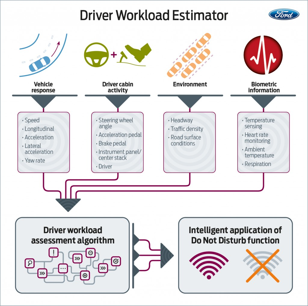 Ford evaluating driver workload to better understand how wellness relates to safety