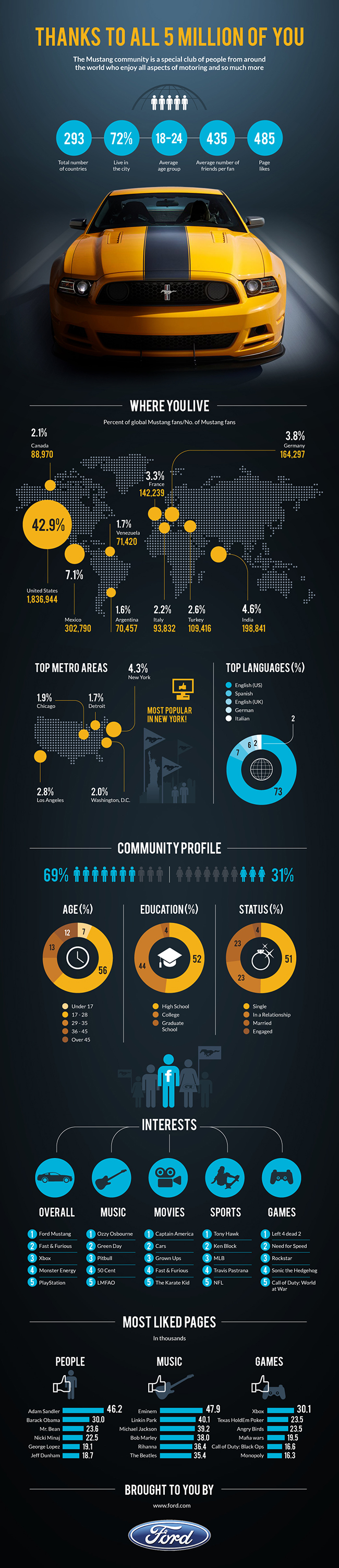 Ford Mustang 5 million Facebook fans infographic