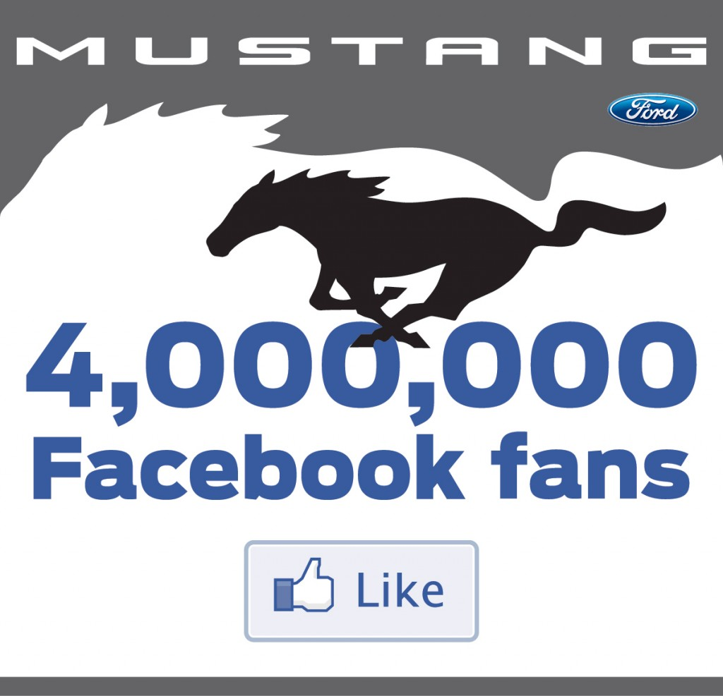 Ford racks up 4,000,000 Mustang fans on Facebook