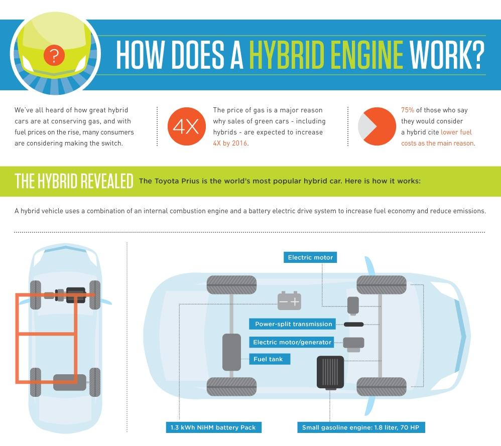 how does a hybrid car really work this infographic explains it. Black Bedroom Furniture Sets. Home Design Ideas
