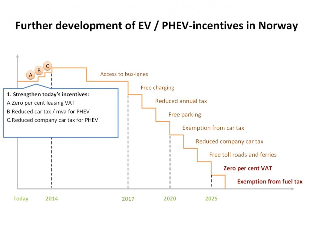 Image How Norway Plans To Dial Back Its Electric Car