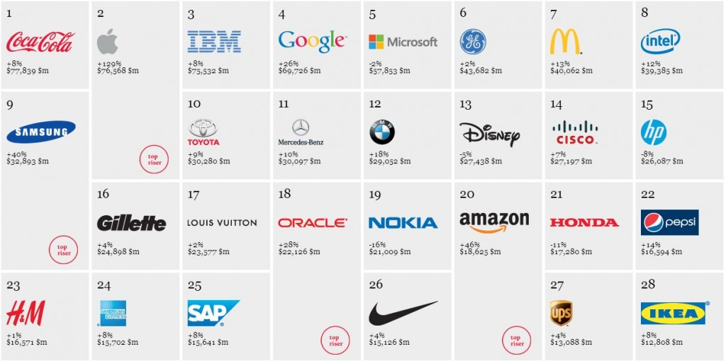Interbrand's Best Global Brands, 2012