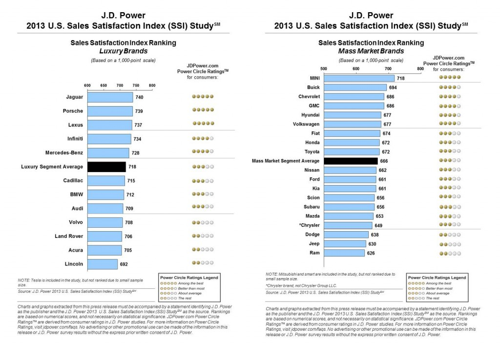 J.D. Power 2013 Sales Satisfaction Study