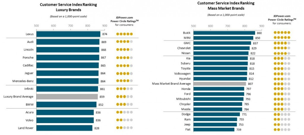 Buick, Lexus top service satisfaction study, while Fiat, Land Rover bring up the rear