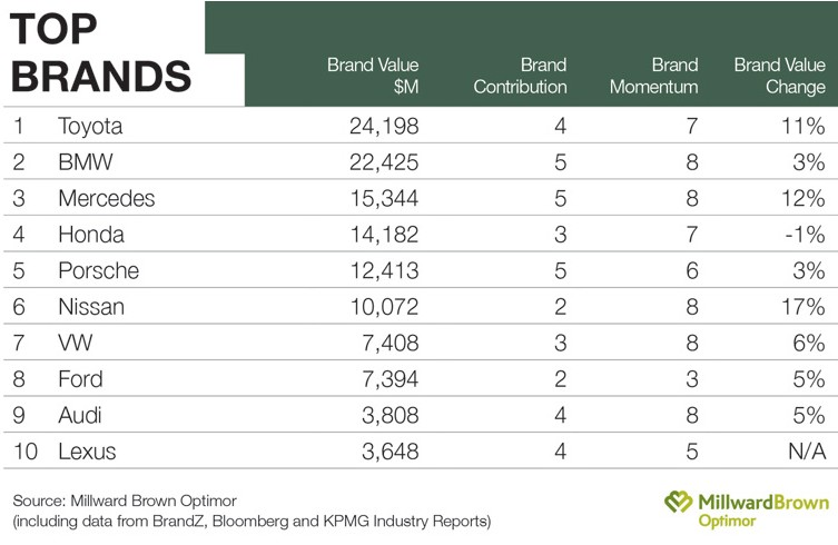 Millward Brown's 2011 BrandZ study