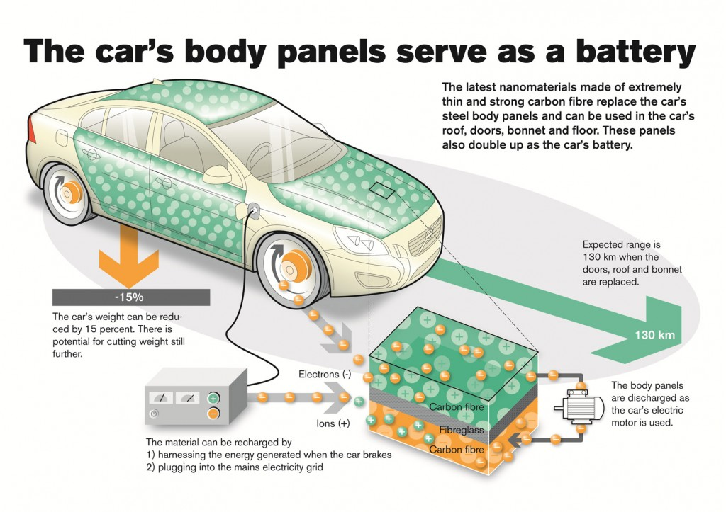 Nano structured batteries and super capacitors integrated into carbon fiber panel