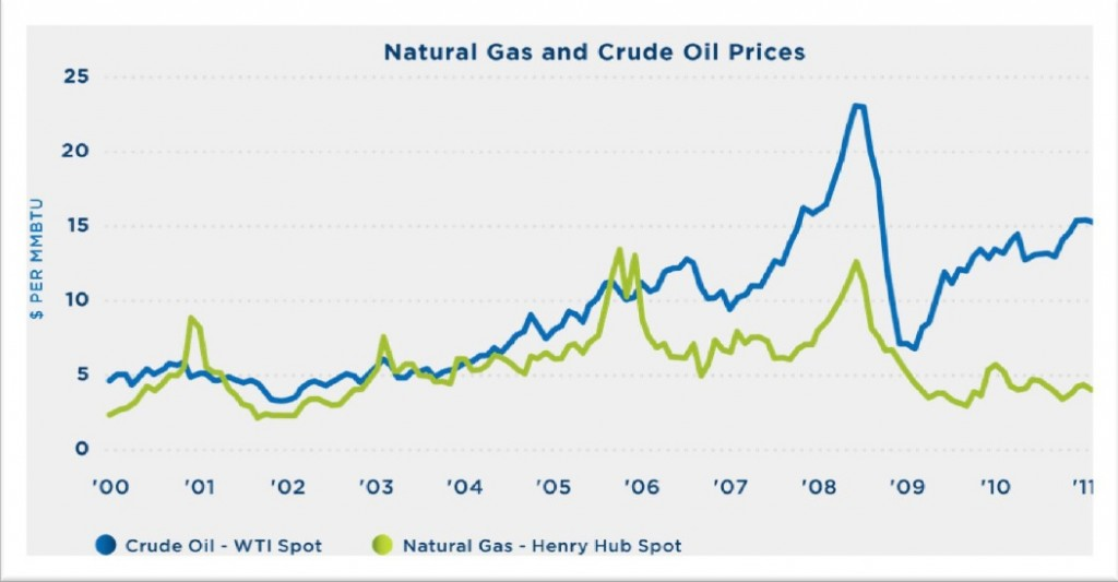 Diesel Vs Natural Gas Prices