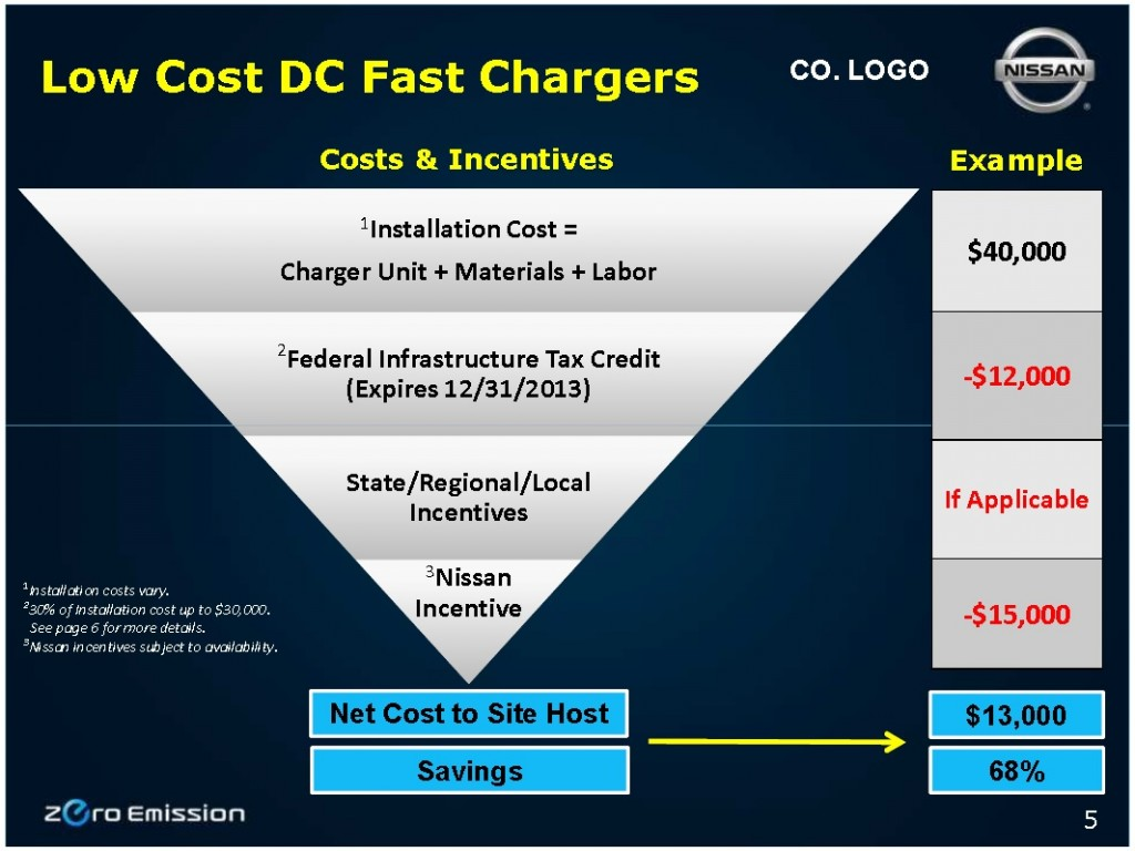 Net costs of installing electric-car quick charger by end of 2013 under Nissan EV Advantage program
