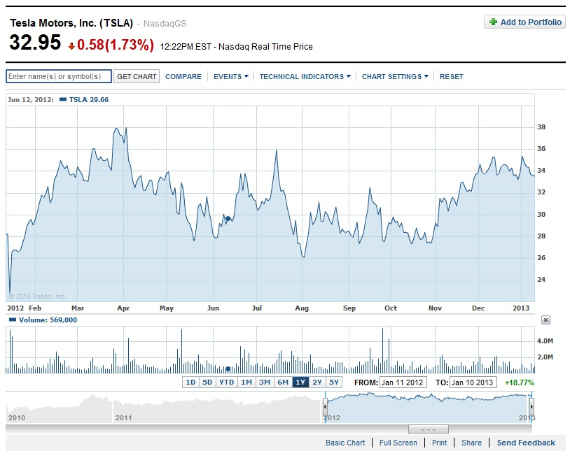 image one year history of tesla motors stock prices nsdq