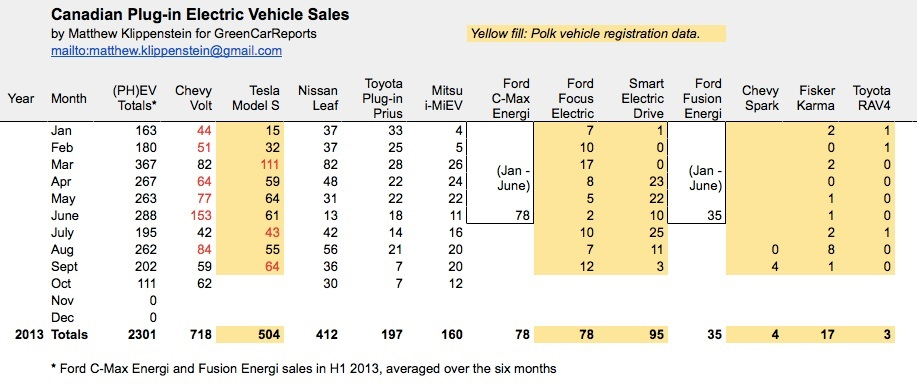Plug-in electric car sales in Canada, Oct 2013
