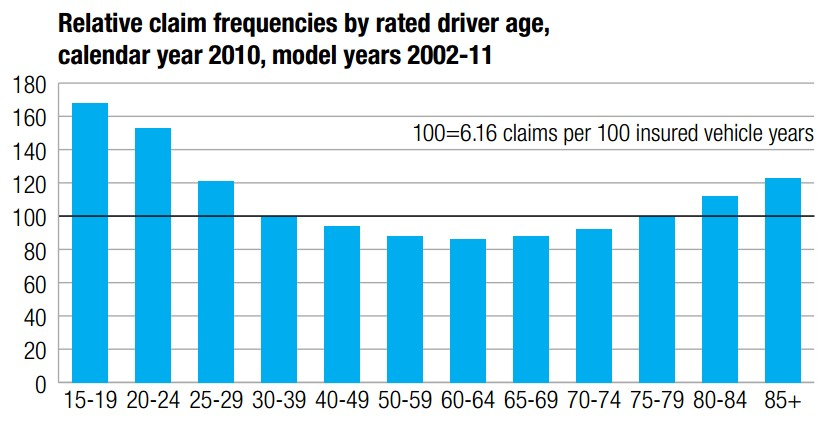 Relative claim frequencies by rated driver age, calendar year 2010 (from HLDI)