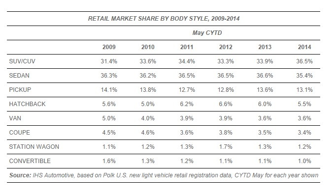 Retail market share by body style, 2009-2014 (via IHS Automotive)