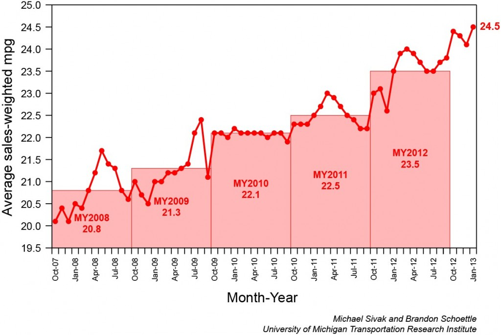 Sales-weighted graph of average gas mileage of new cars sold [University of Michigan]
