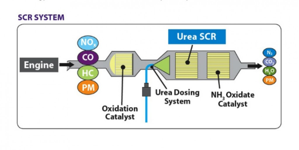 Image: Selective Catalytic Reduction (SCR) process for diesel exhaust aftertreatment [Diesel ...