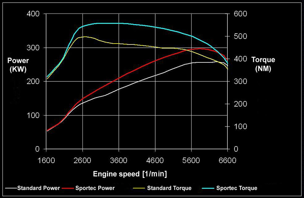 Image Sportec Audi Tt Rs Dyno Chart Size 1024 X 667
