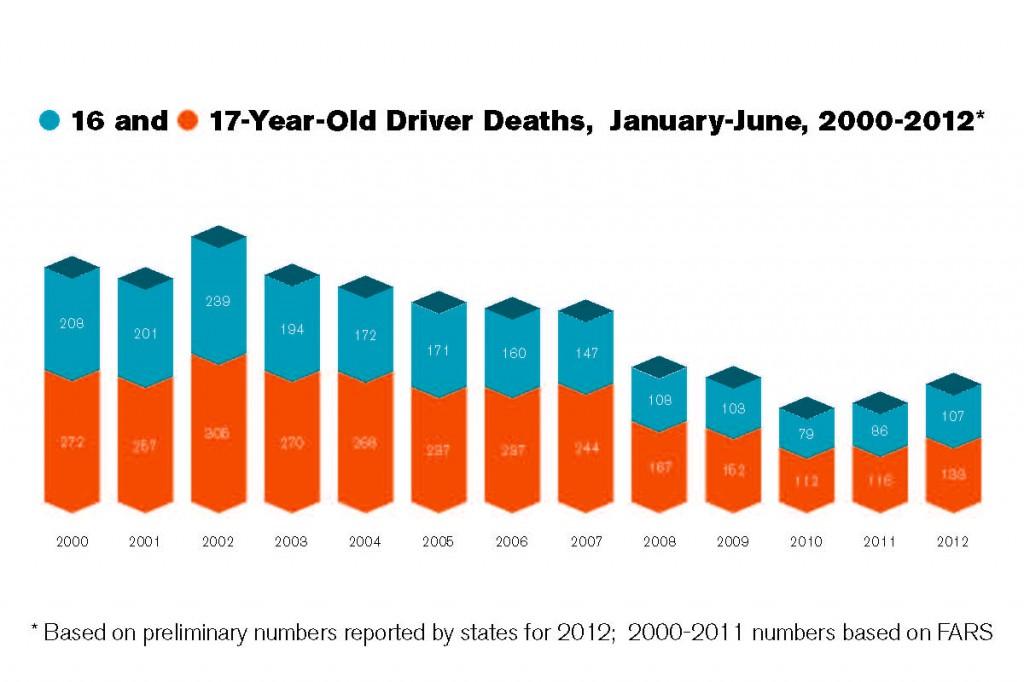 Teen driver deaths 2000-2012 - GHSA