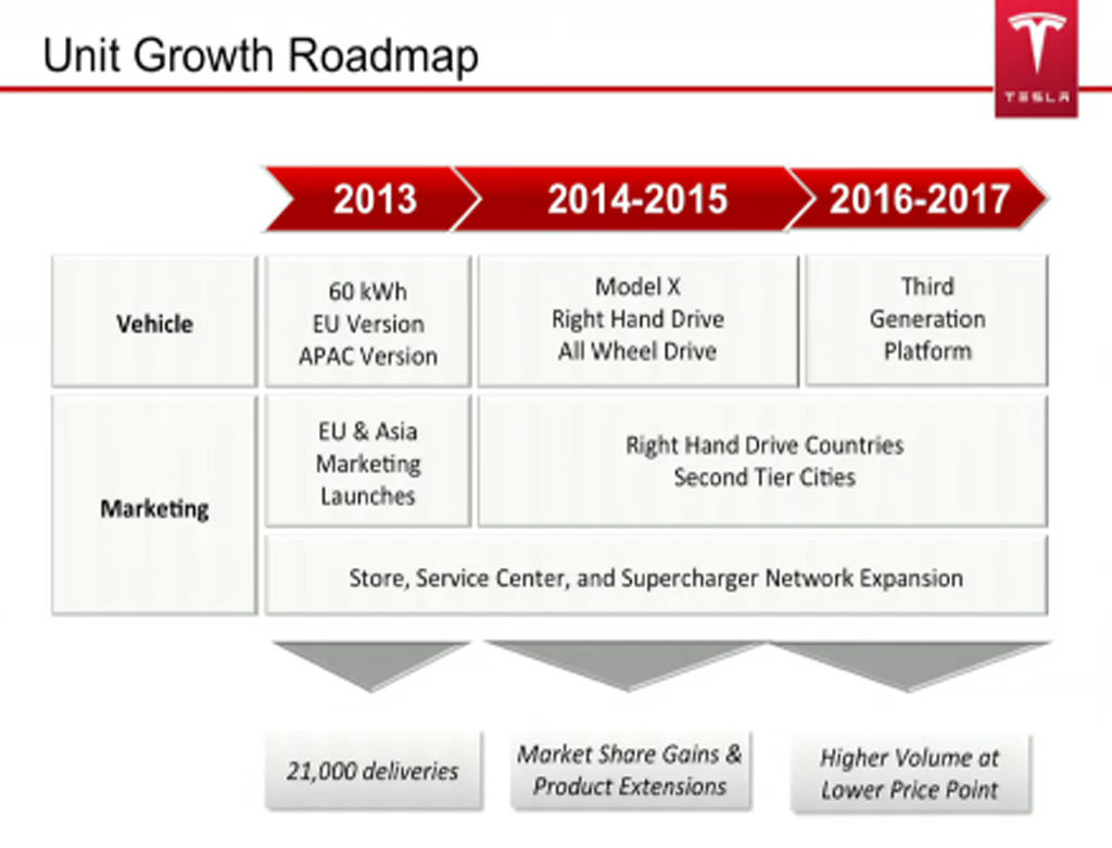 Tesla future plan timeline shown at 2013 annual shareholder meeting