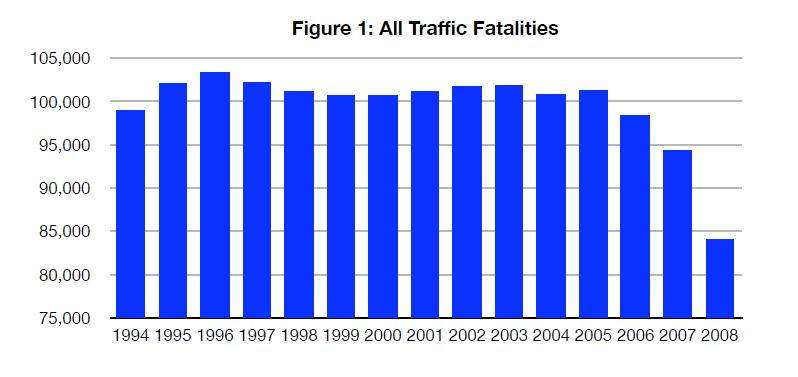 Total Traffic Fatalities, 1994-2008, from NHTSA Fatality Reporting System data