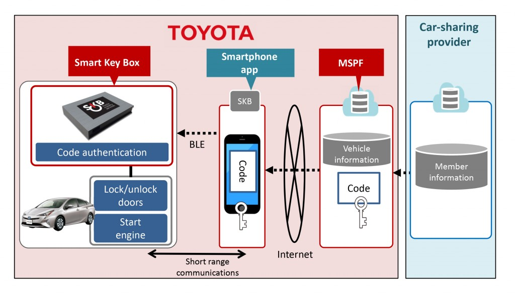 Toyota's Smart Key Box for car-sharing