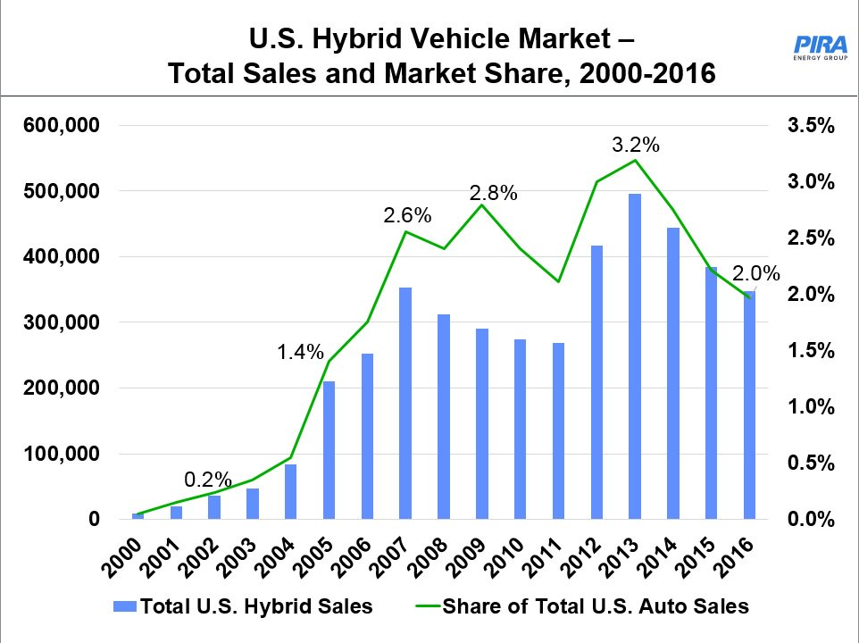 Hybrid Market Share Peaked In 2013 Down Since Then