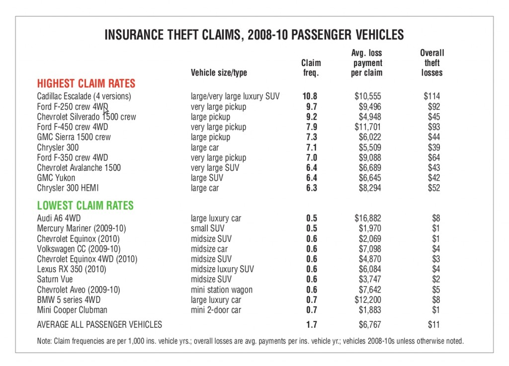 vehicles with the highest theft claims  -  from the HLDI