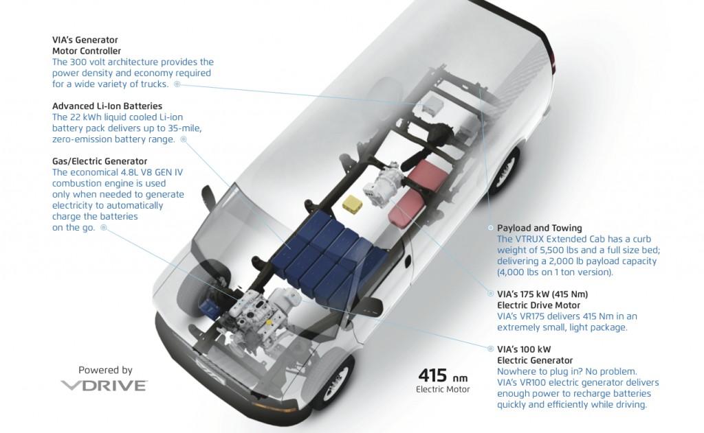 Via Motors extended-range electric van