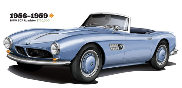 1956-1959 BMW 507 Roadster
