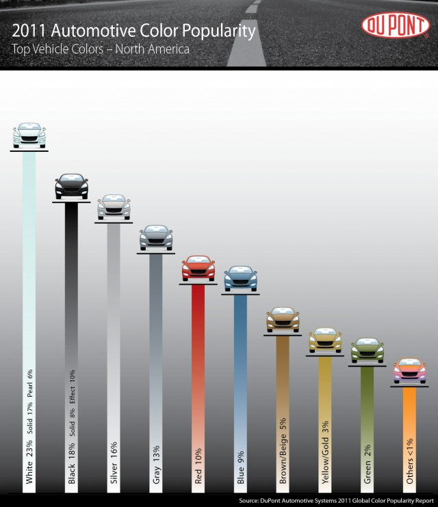 2011 DuPont Global Automotive Color Popularity Report - U.S. market