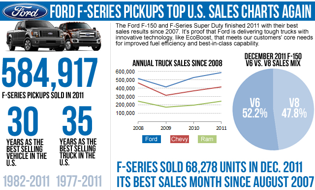 2011 Ford F-Series sales infographic