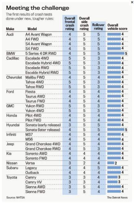 2011 safety scores, NHTSA