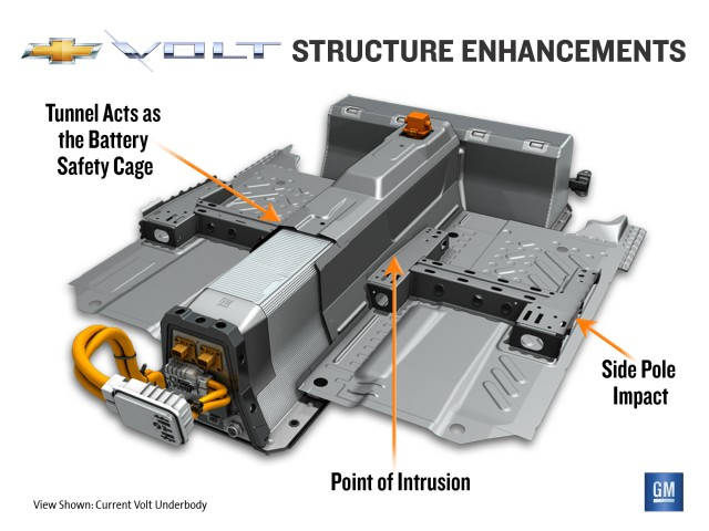 Structural enhancements to fit to Chevy Volt electric car to avoid post-crash battery-pack fires.