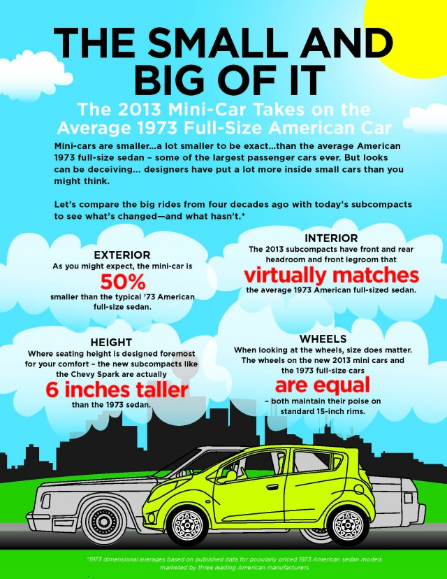2013 Chevrolet Spark minicar vs. 1973 full-size sedan [infographic: Chevrolet]