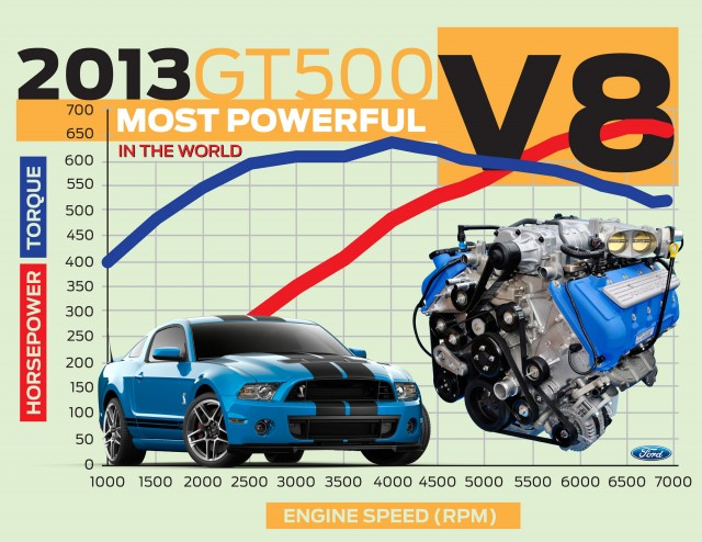 2013 Ford Mustang Shelby GT500 claims 'world's most powerful production V-8'