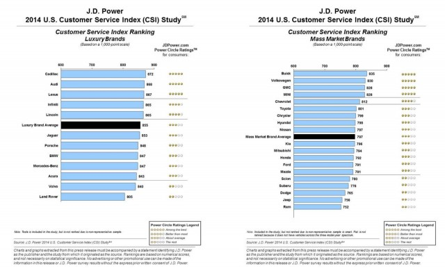 2014 Customer Service Index (CSI) study results - J.D. Power