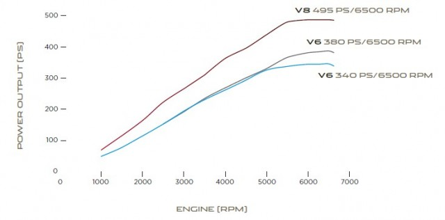 2014 Jaguar F-Type engine power output